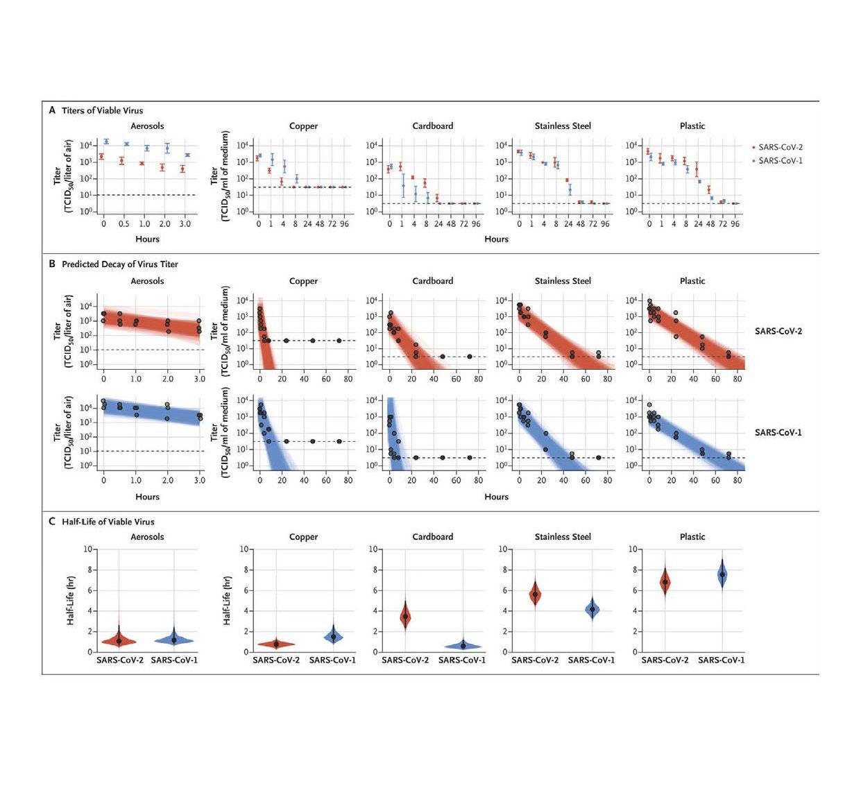Etude sur la résistance du Coronavirus sur différente surface